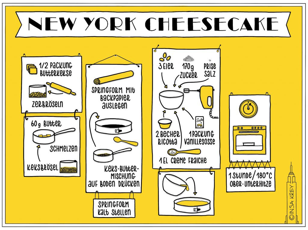 Sketchnote: Kuchenrezept New York Cheesecake