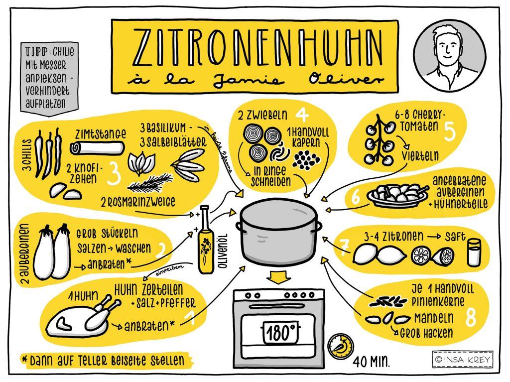 Sketchnote: Kochrezept Zitronenhuhn