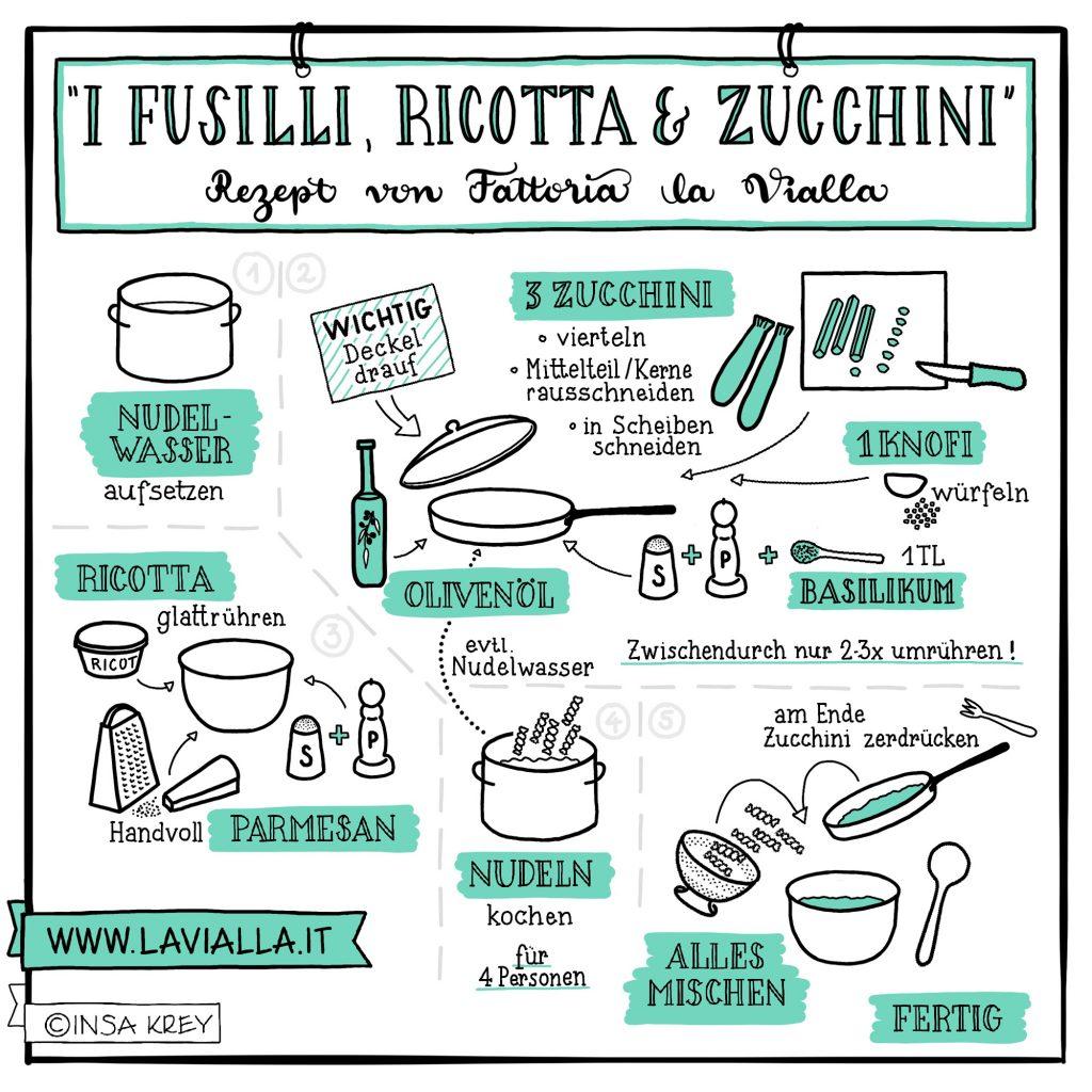 Sketchnote: Rezept für Nudeln mit Zucchini-Ricottapampe
