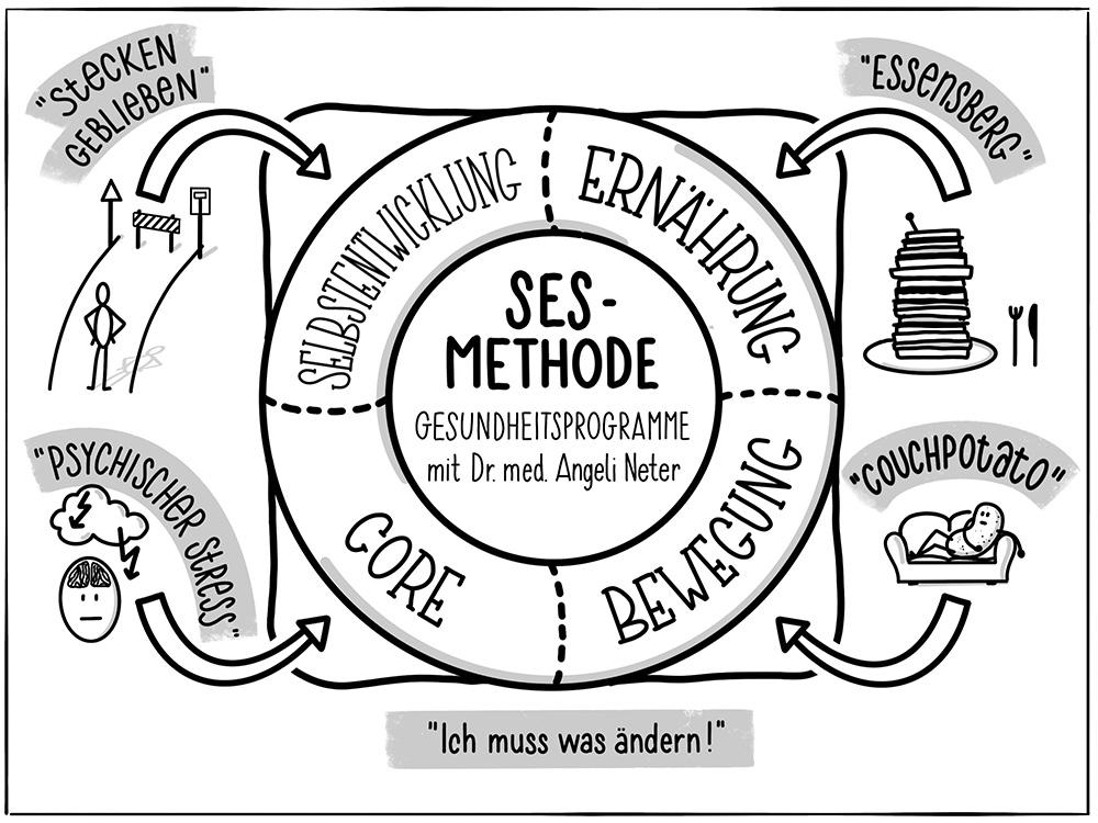 Sketchnote für Dr. med. Angeli Neter zur SES-Methode