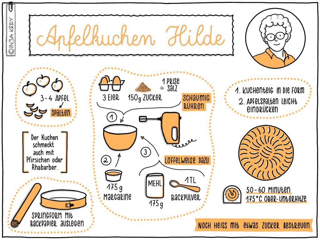 Sketchnote: Kuchenrezept für Apfelkuchen