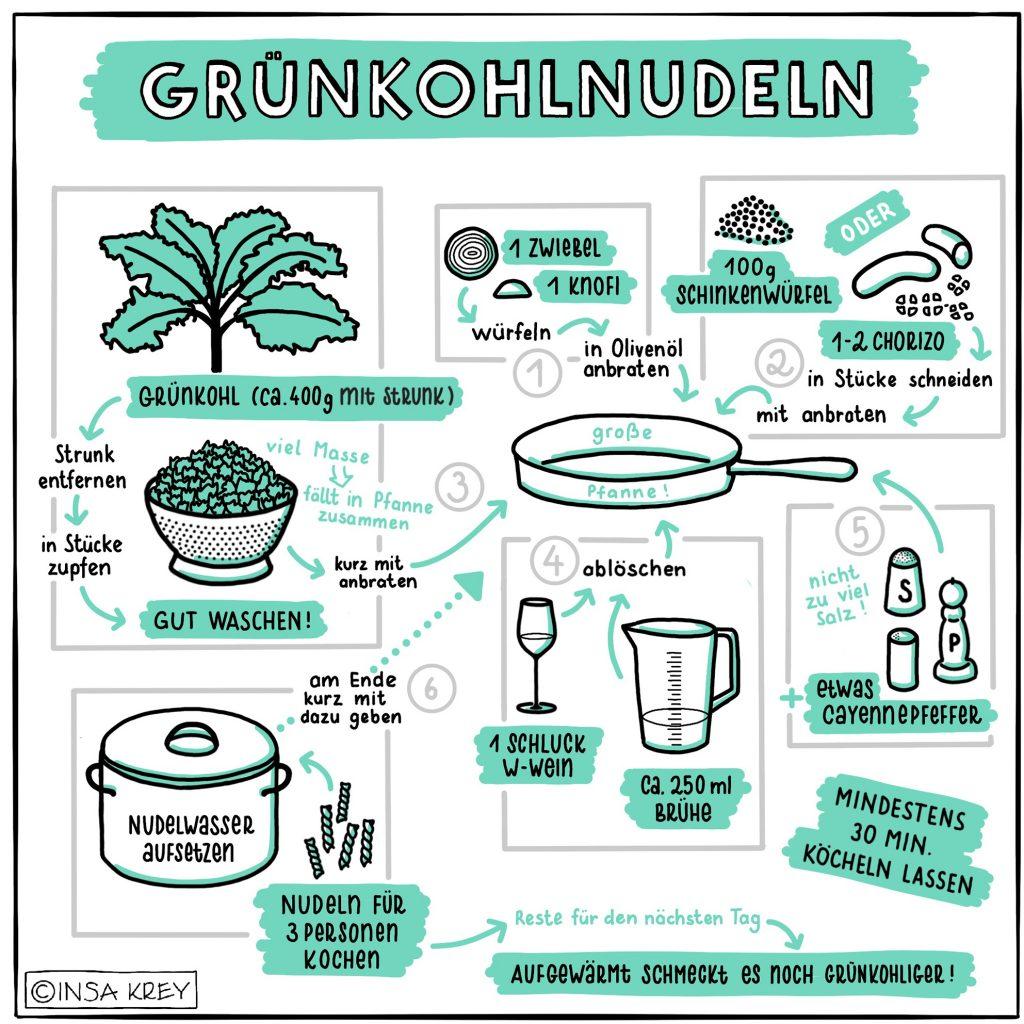Sketchnote: Rezept für Nudeln mit Grünkohl