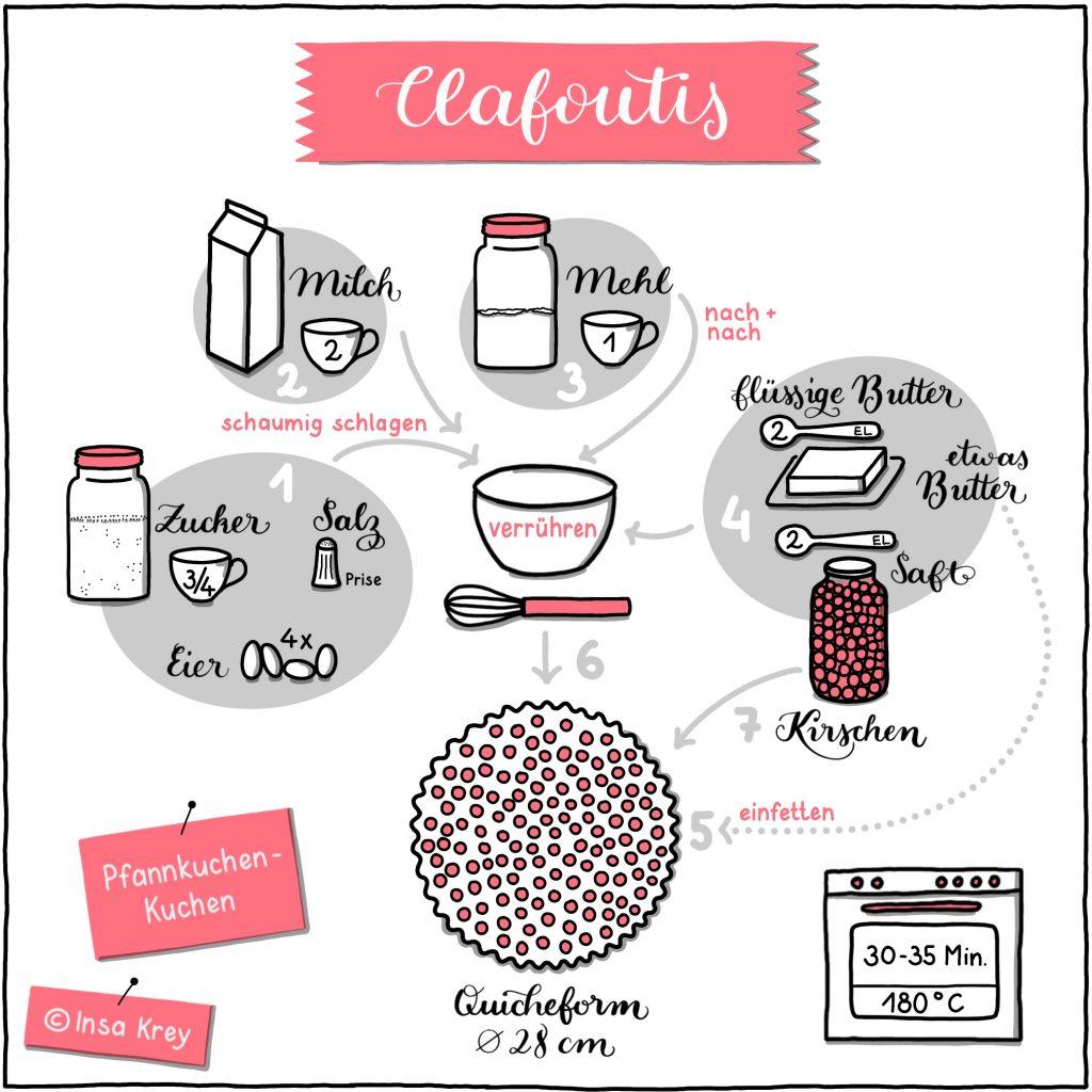 Sketchnote: Rezept für Clafoutis (Pfannkuchenkuchen)