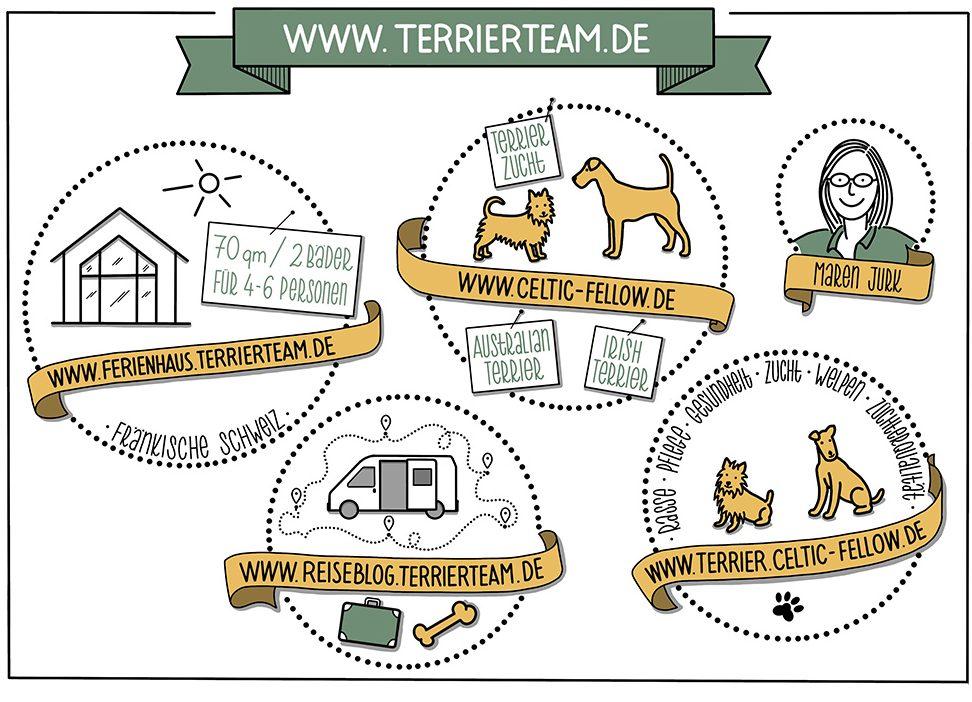 Sketchnote für das Terrierteam.de