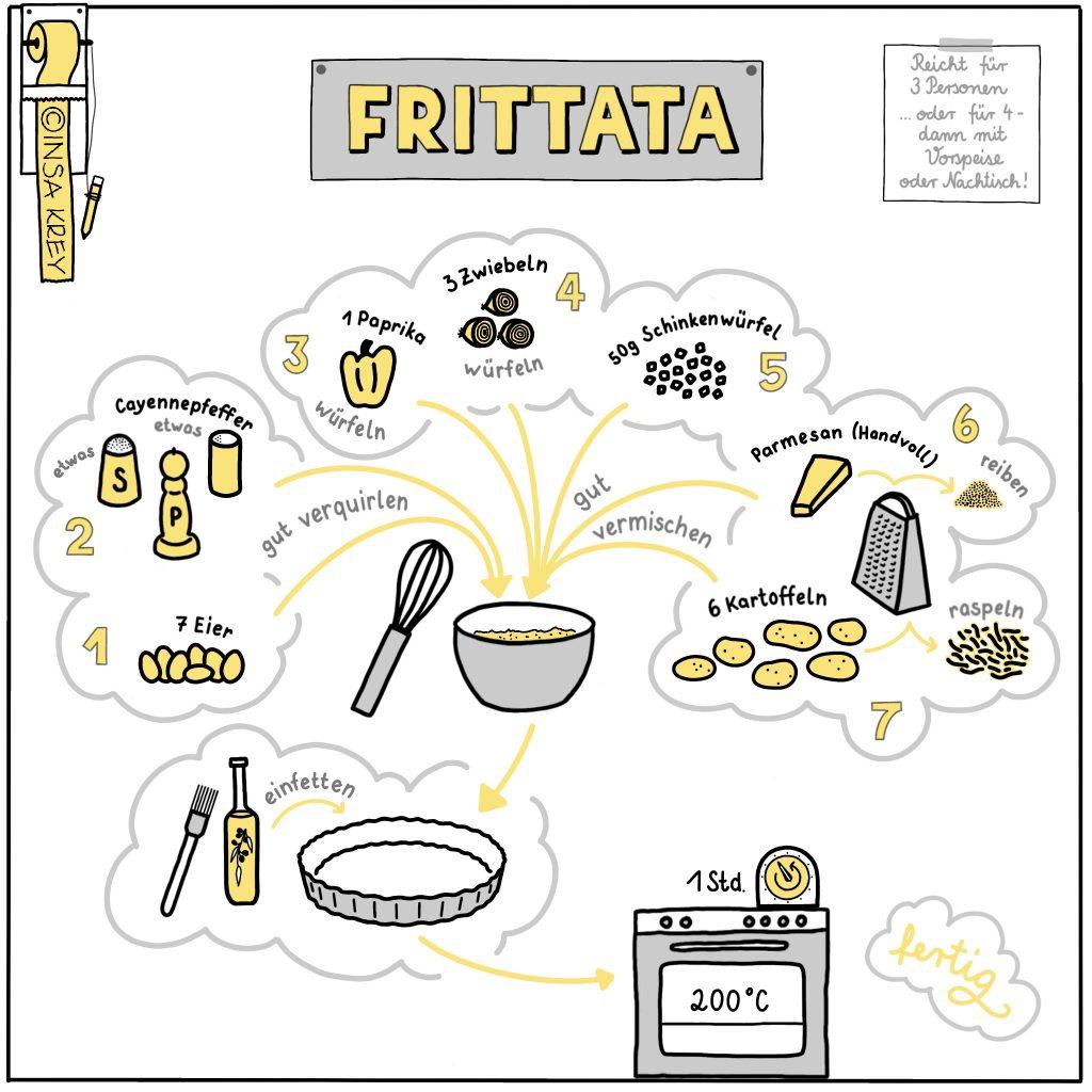 Sketchnote: Rezept für Frittata