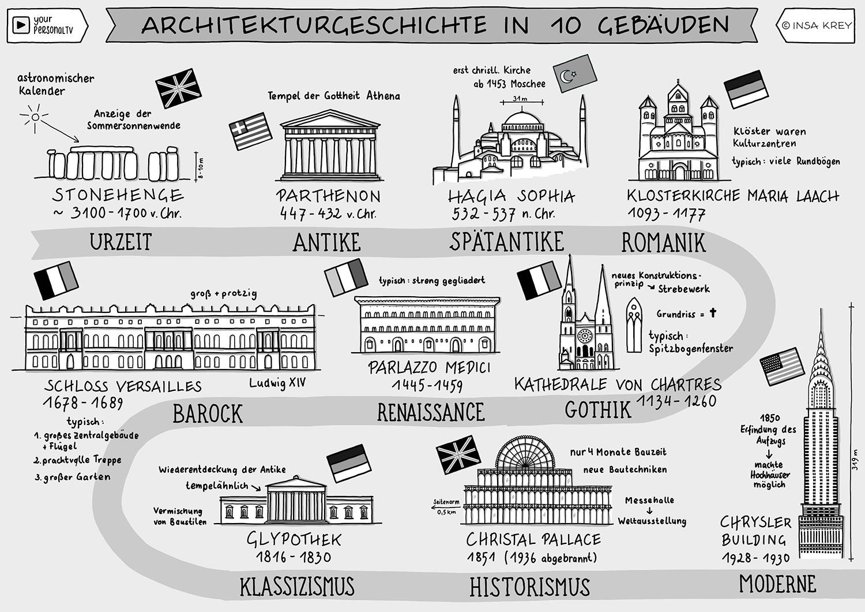 Sketchnote Architekturgeschichte in 10 Gebäuden