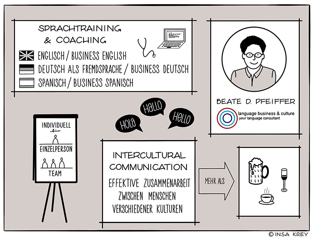 Sketchnote für language, business culture