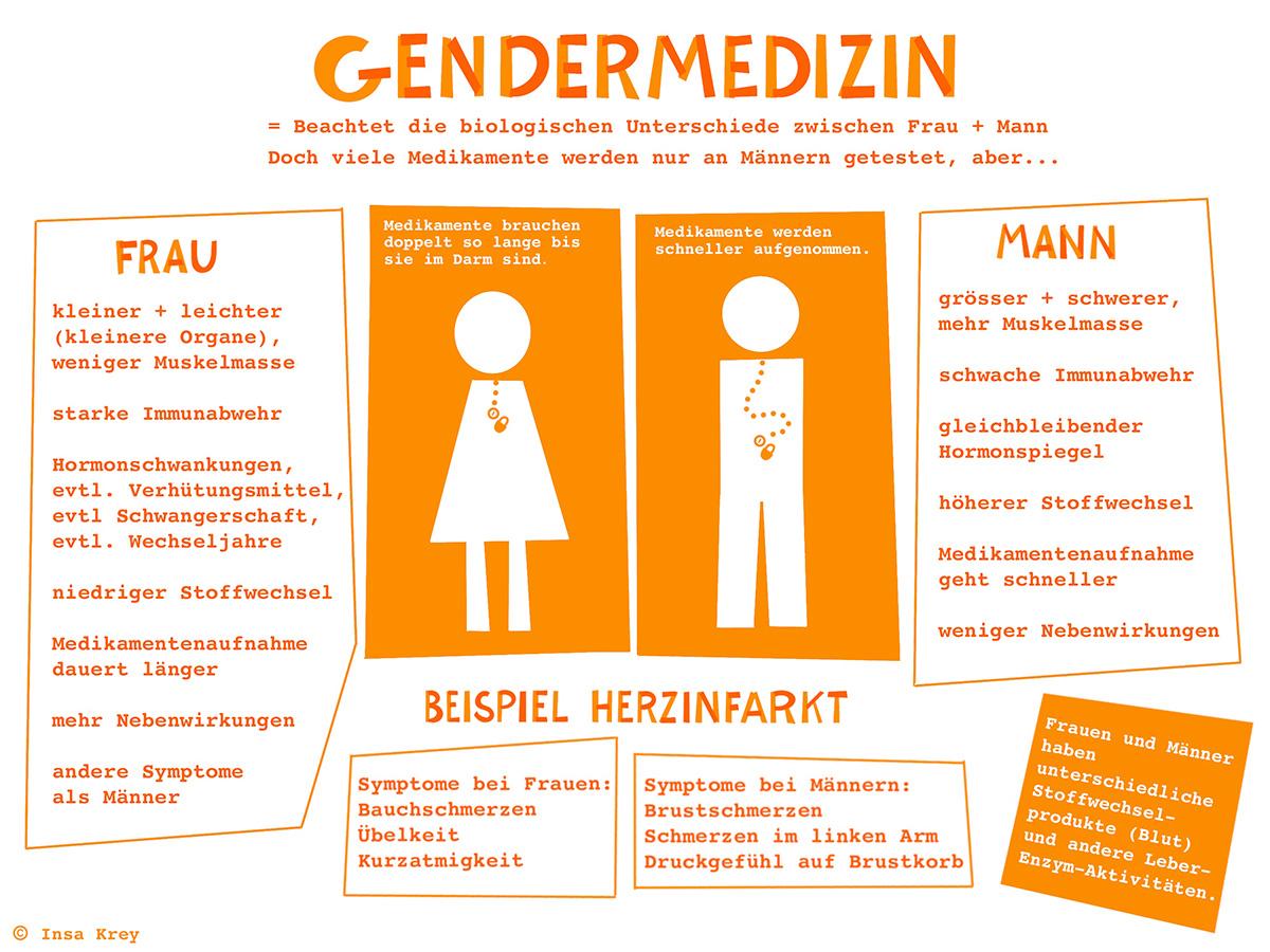 Infografik über Gendermedizin