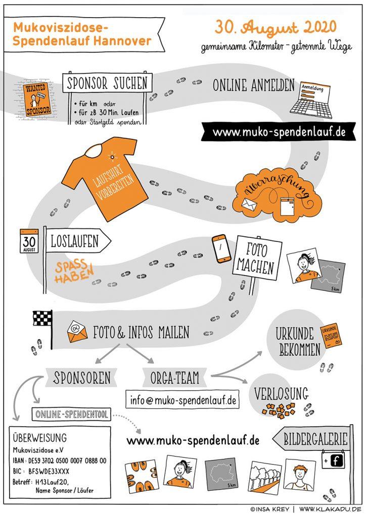 Erklärbild / Ablaufbild für den Muko-Spendenlauf 2020