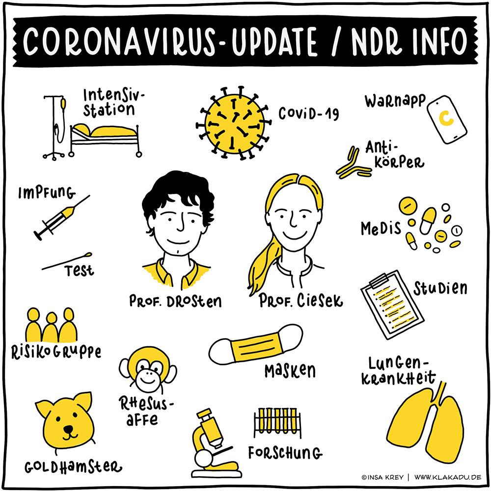 Sketchnote über den Coronavirus Update Podcast - was für Informationen gab es alles im Podcast
