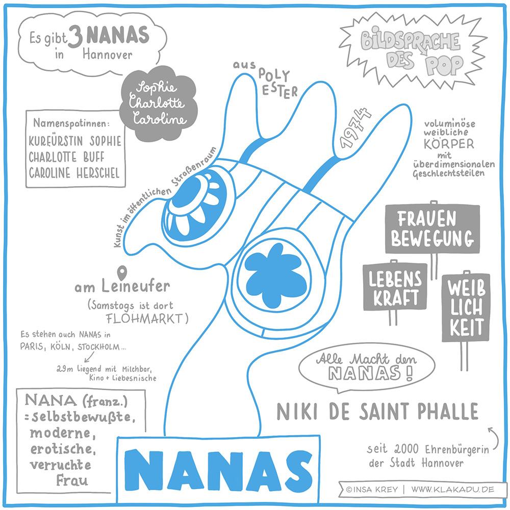 Erklärbild über die Nanas in Hannover