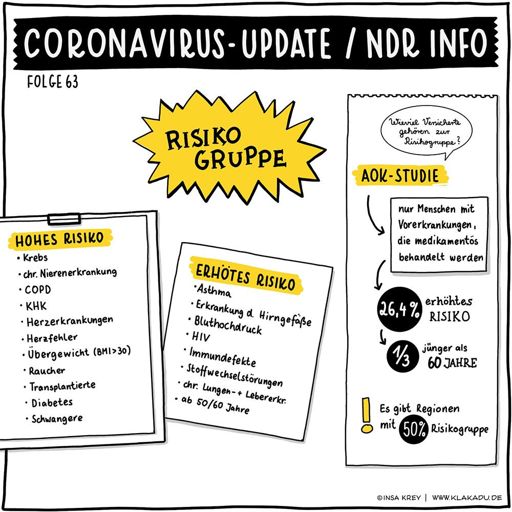 Infografik über die Risikogruppen vom Coronavirus