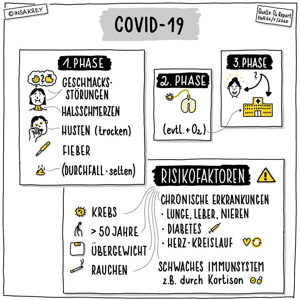 Sketchnote über die verschiedenen Phasen einer Covid-19 Erkrankung und die Risikofaktoren