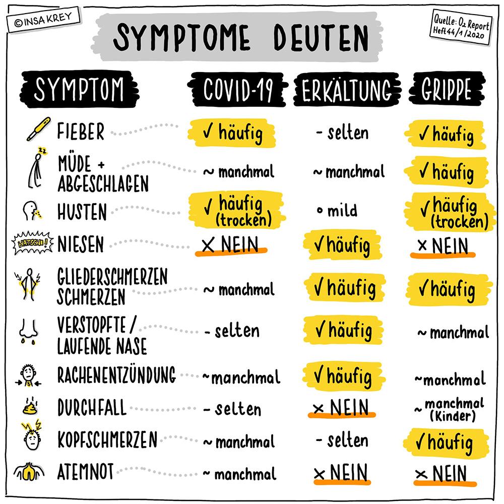 Infografik über die verschiedenen Symptome von Corona, Erkältung und Grippe