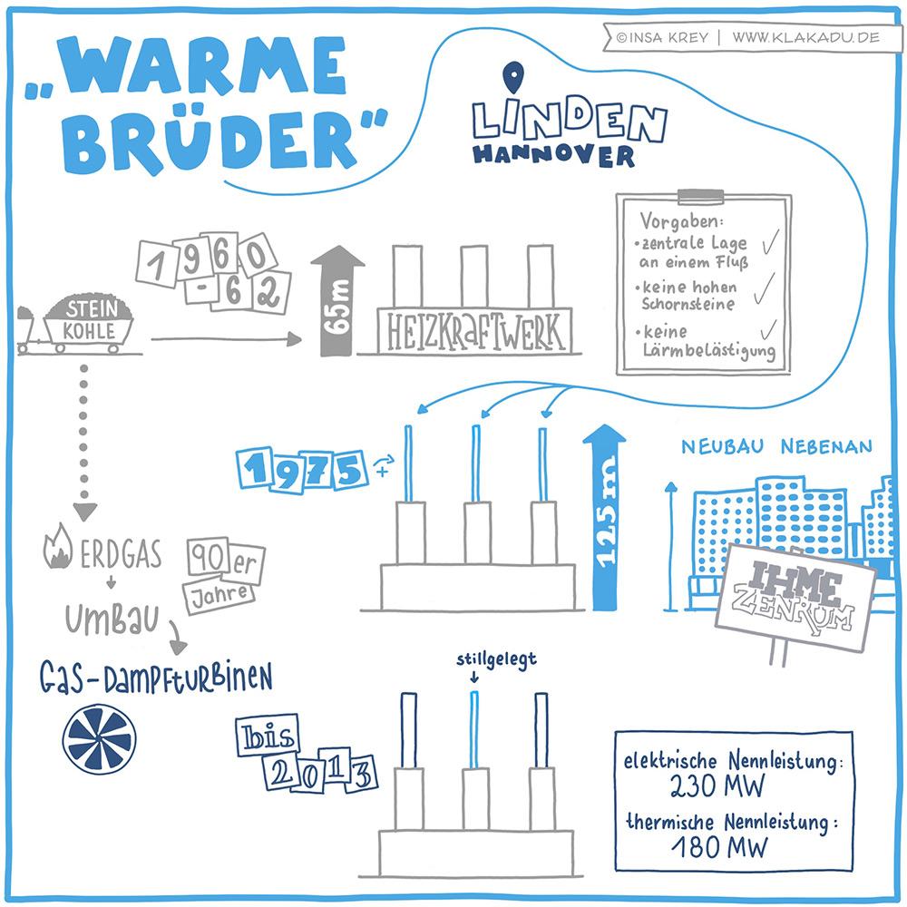 Erklärbild über die warmen Brüder (Heizkraftwerk) in Hannover