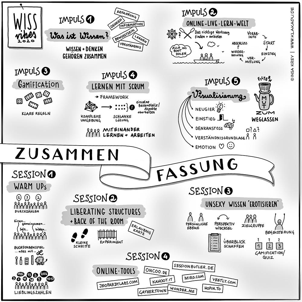 Sketchnote Zusammenfassung vom WissVibes Barcamp 2020