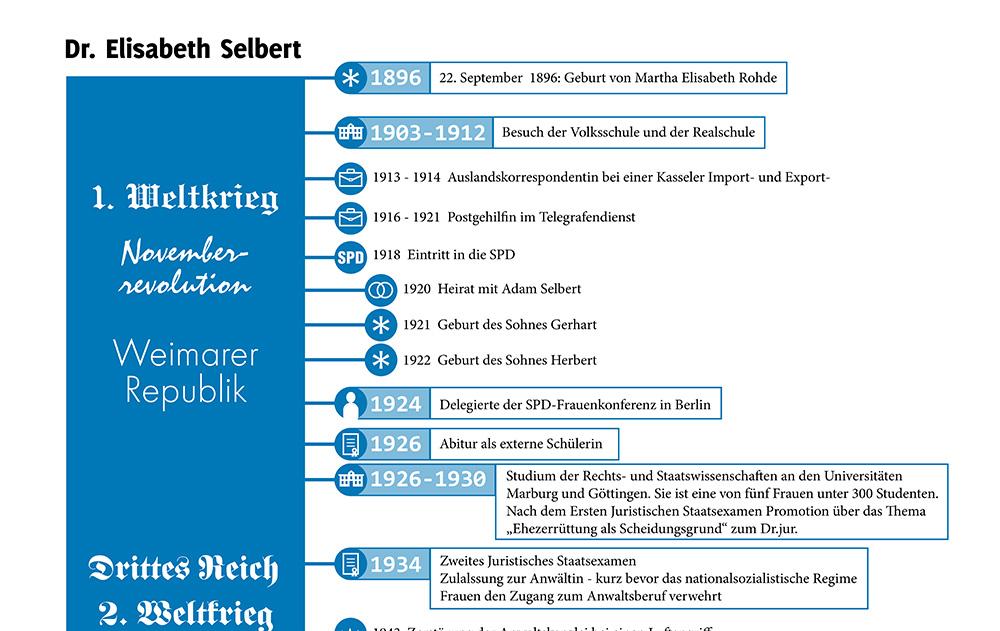 Ausschnitt des Lebenslaufs von Elisabeth Selbert als Infografik