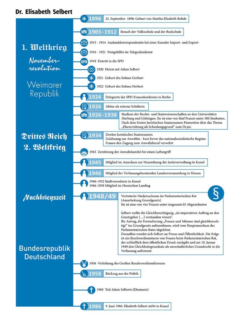 Lebenslauf von Elisabeth Selbert als Infografik