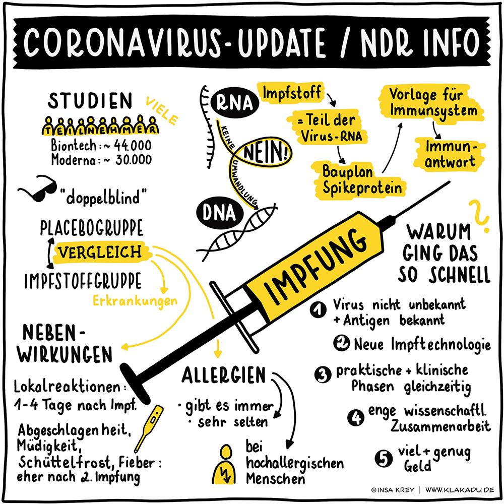 Sketchnote über den Coronavirus Update Thema Corona-Impfung