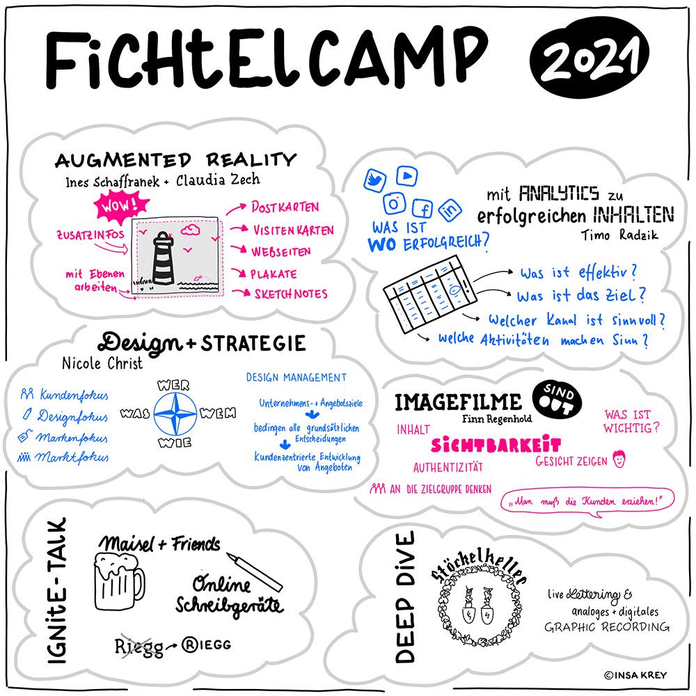Zusammenfassungen von vier Sessions vom Fichtelcamp 2021 und eine Übersicht der ignite Talks und des Deep Dives.