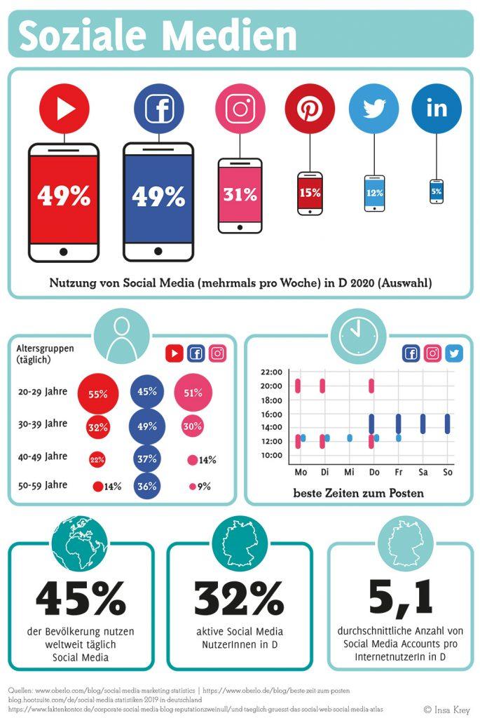 Infografik über die Nutzung von Sozialen Medien
