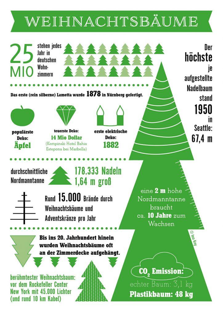 Infografik über Weihnachtsbäume