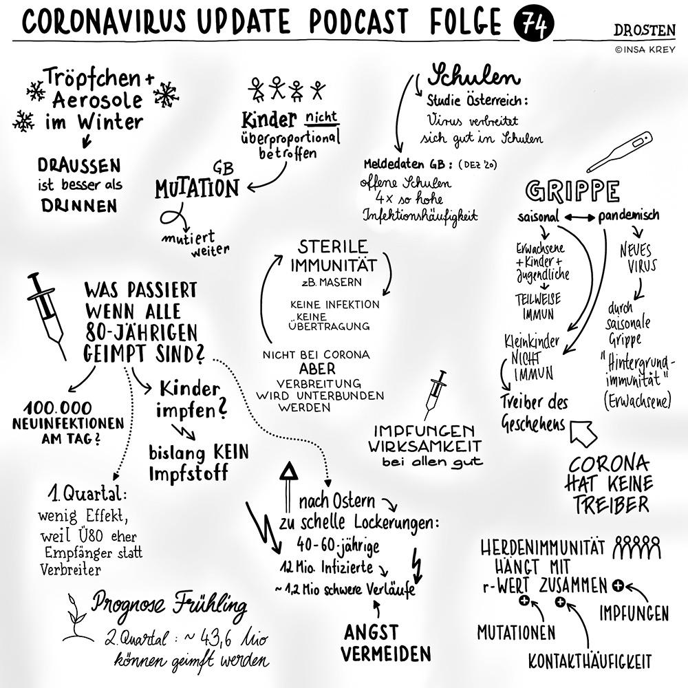 Sketchnote zur Folge 74 vom Coronavirus Update von NDR Info