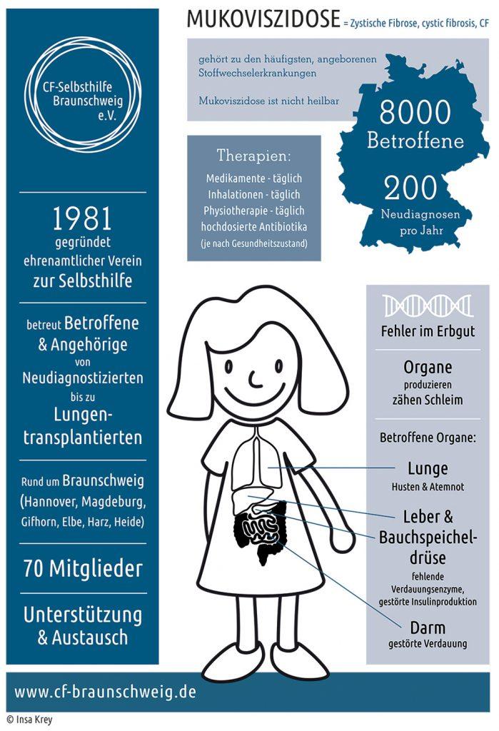 Infografik: links Infos über die Selbsthilfe, rechts oben allegemeine Infos zu Mukovidzidose, darunter eine Zeichnugn von einem Mädchen und die betroffenen Organe mit Erklärungen