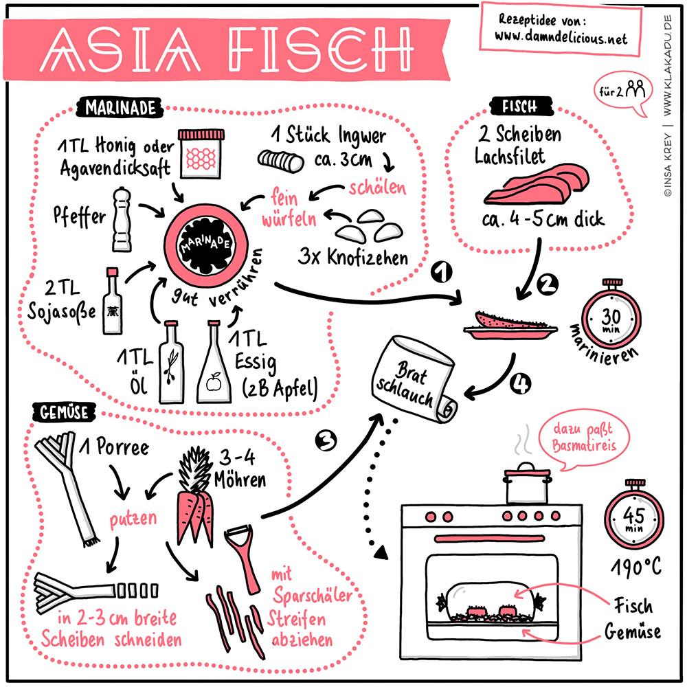 Sketchnote-Rezept für asiatisch marinierten Lachs