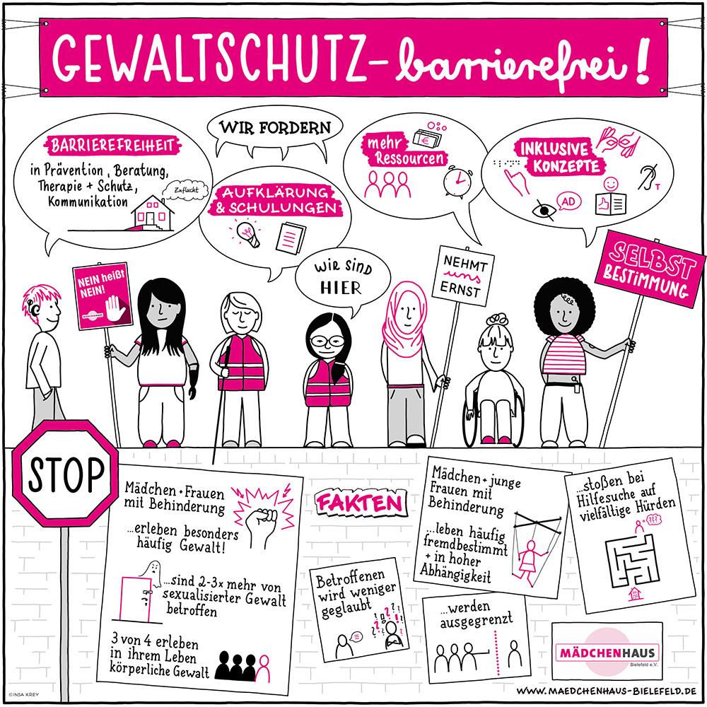 Zeichnung mit Fakten zum Thema Gewalt gegenüber behinderten Mädchen und Forderungen, damit ihnen geholfen werden kann. 7 Mädchen stehen auf einer Mauer. Auf der Mauer sind die Fakten auf Plakaten geschrieben. Die Mädchen halten Protestschilder in der Hand. In den Sprechblasen darüber stehen ihre Forderungen.