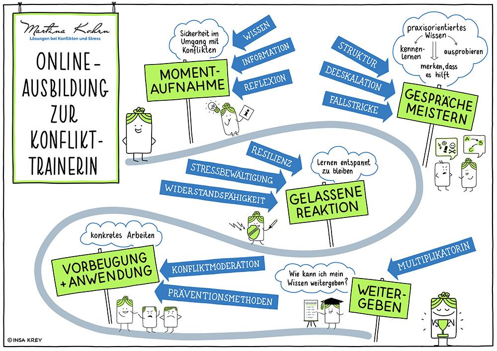Sketchnote über die Onlineausbildung zur Konflikttrainerin. 5 Module werden kurz beschrieben/gezeigt: Momentaufnahme, Gespräche meistern, gelassene Reakton, Vorbeugung und Anwendung, Weitergeben