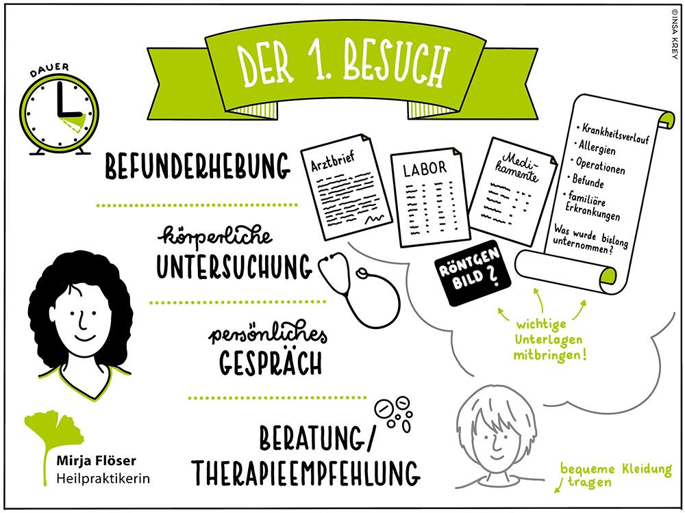 Sketchnote über den 1. Besuch bei der Heilpraktikerin Mirja Flöser